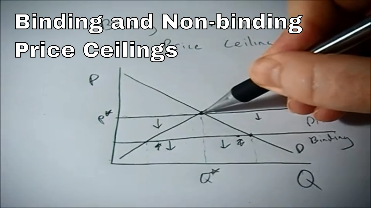 Binding And Non Binding Price Ceilings