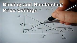 Binding and Non-binding Price Ceilings