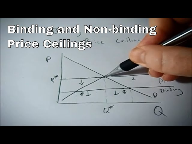 Binding And Non Binding Price Ceilings Youtube