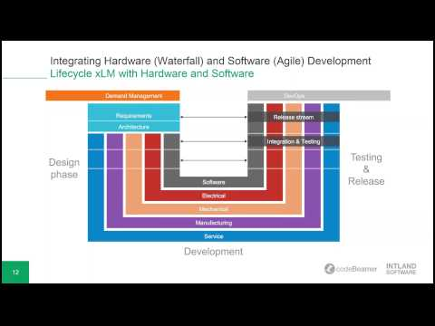Integrating Hardware Waterfall and Software Agile Development