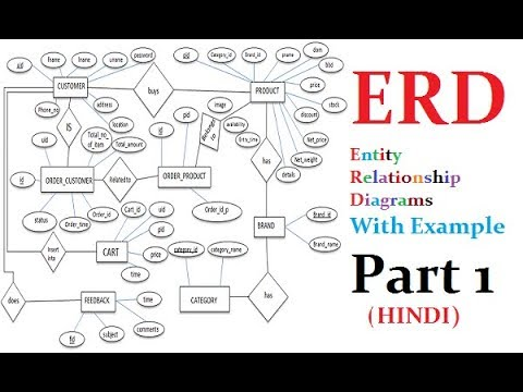 Entity Relationship Diagram(ERD) with Example in Hindi PART 1