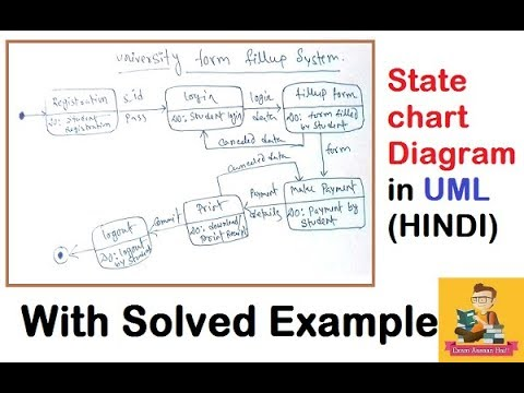 uml state chart diagram examples stereo plug wiring with solved example hindi ignou mcs 032