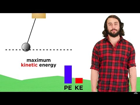 Conservation of Energy: Free Fall, Springs, and Pendulums