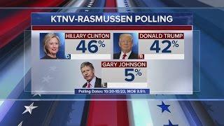 KTNV/RASMUSSEN POLL: Clinton pulls ahead of Trump in Nevada as early voting starts