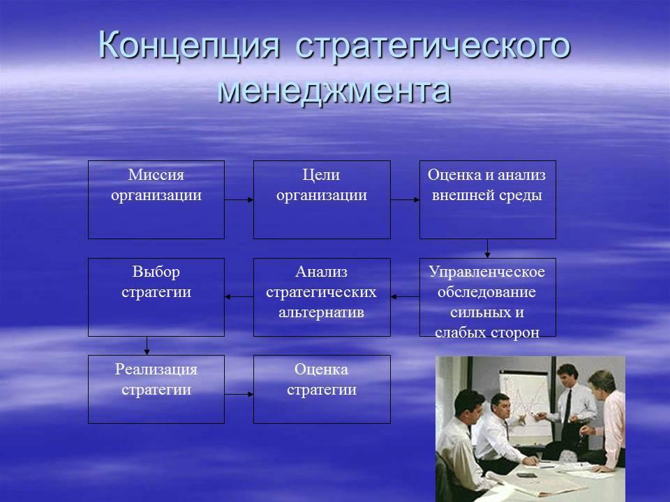 Презентация к защите реферата на тему Стратегический менеджмент и  Презентация к защите реферата на тему Стратегический менеджмент и теория предприятия