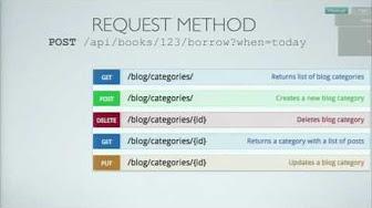 API: REST, HTTP, XML, GraphQL, gRPC - YouTube