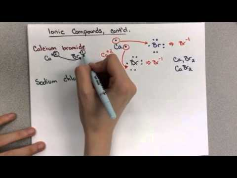 Ionic Compounds Criss Cross Method