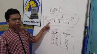 Mata Pelajaran Matematika kls XII, Materi: MODUS oleh Misran, S.Pd, S. Mat