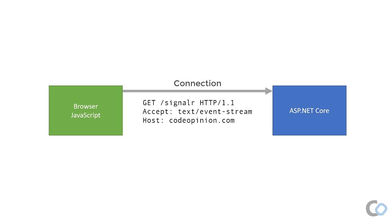 Practical ASP.NET Core SignalR   Overview   Push