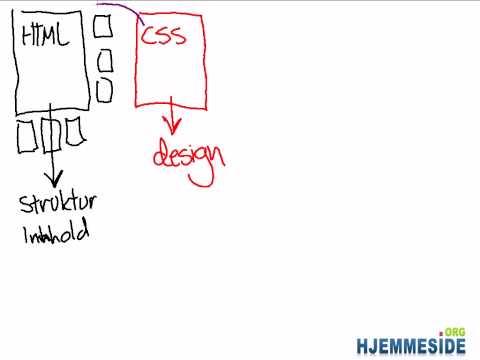 Hvordan Kode HTML Og CSS - Del 1 En Introduksjon Til HTML Og CSS For Nybegynnere