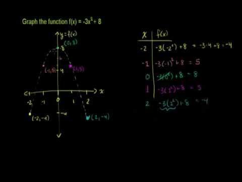 PreAP Algebra 2 - Chapter 4
