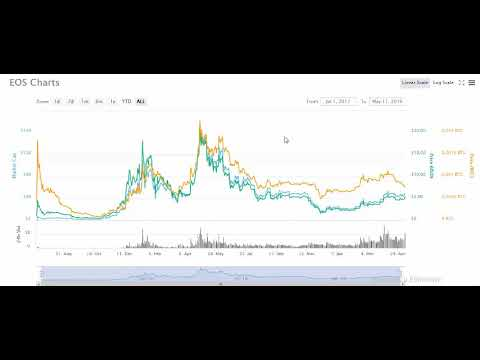 Coinmarketcap Crypto Coin Price 2019 - Bitcoin Ethereum