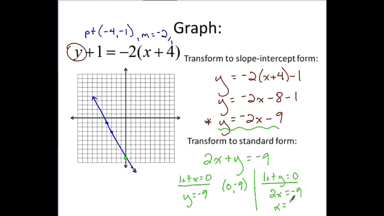 point slope form slope intercept form standard form  Algebra - Graphing using Point-Slope Form