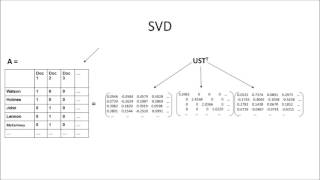 Semantic Language Indexing with SVD Tutorial