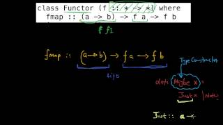 Haskell Functor: Part 1 of 3.