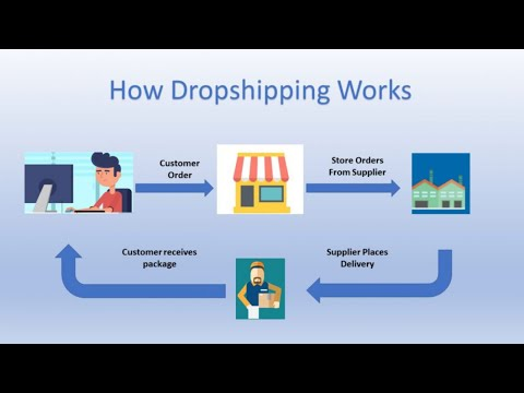 Dropshipping for beginners | Dropshipping tutorial | Dropshipping business thumbnail