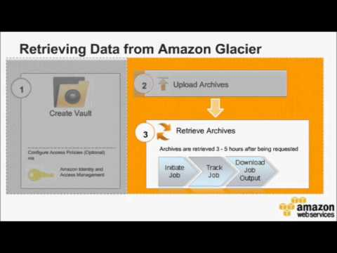 Webinar: Introduction to Amazon Glacier