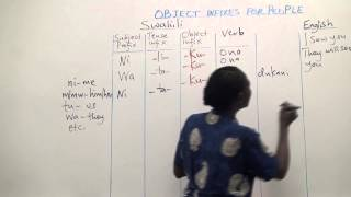 Swahili Grammar: The object infixes for people