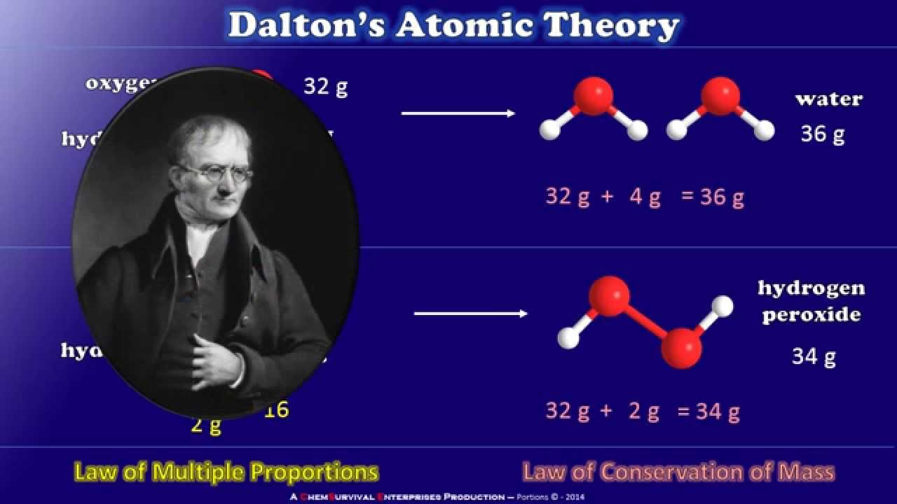 Dalton's Atomic Theory - YouTube