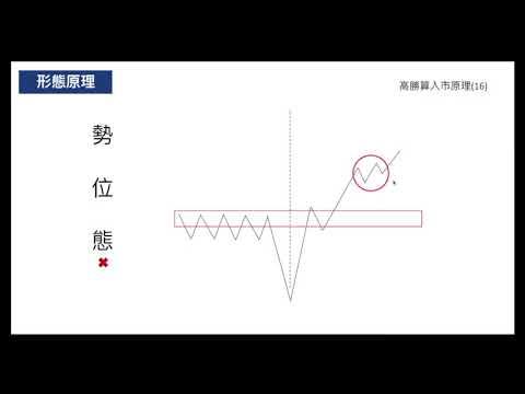 高勝算外匯入巿形態(16) - 突破回測2次短線操作 行為技術分析