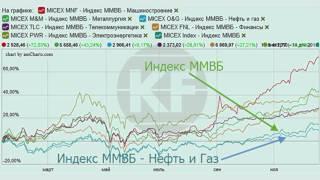 Годовой прогноз: рынок акций США и России в 2011 году