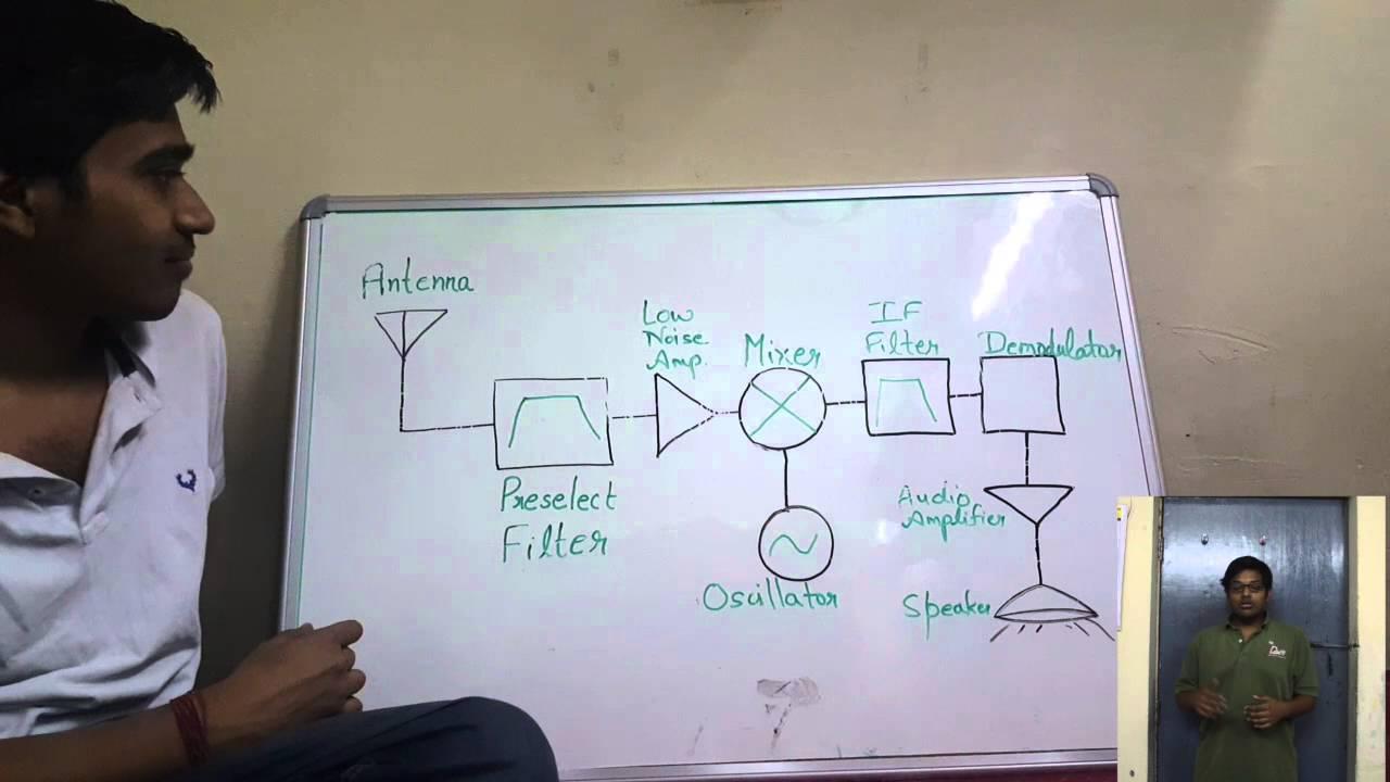 hight resolution of fm radio receiver circuit