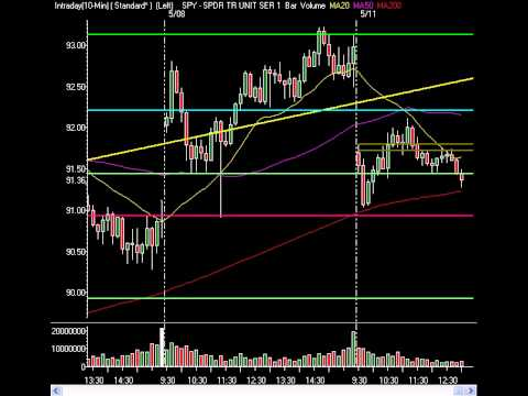 Market Technical Analysis - The Markets Fall As Profits And Reality Are Realized 05.11.2009