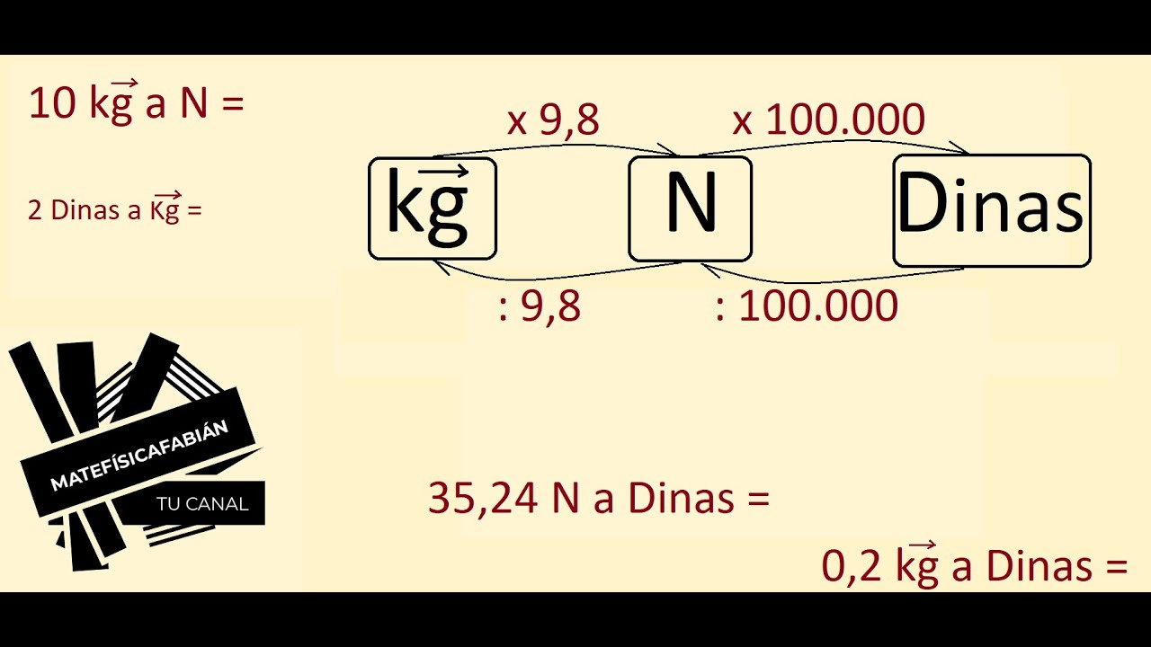 newton and kgf relationship