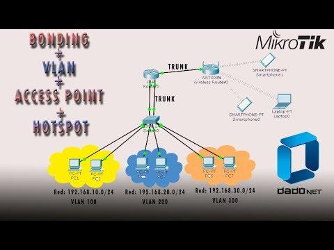 INTER VLANS 4/4 VLAN + BONDING + AP + HOTSPOT