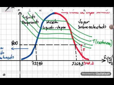 Manejo de la tabla de vapor. Diagrama de presión. Parte 2. Vapor sobrecalentado y mezcla liquido vap