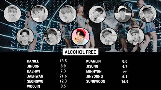"""How Would Wanna One (워너원) sing """"Alcohol-Free"""""""