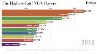 The Highest-Paid NBA Players From 2010-2021 | Forbes