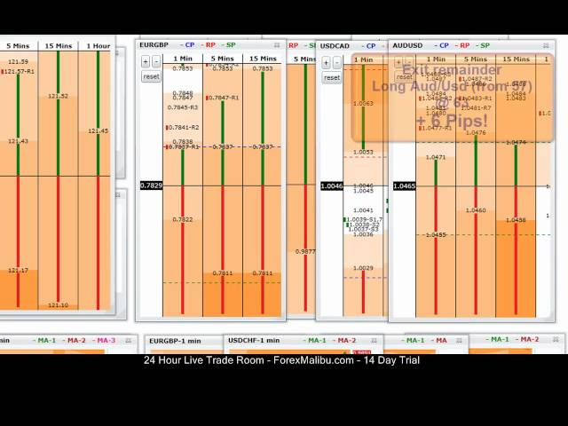 Aug 2, 2012 – Tiger Grids Fibonacci Live Forex Scalping Trade Room – 3 trades –  Aud/Usd Eur/Jpy O2W