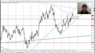 Forex Trading, Forex Analysis, Major Pairs and Gold, July 17 - 22 2016