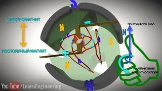 электродвигатель постоянного тока с 3 катушками. Устройство и принцип работы