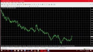FOREX TANZANIA  - Jinsi ya ku set Forex charts + Qns & Ans (KISWAHILI), scalpking,