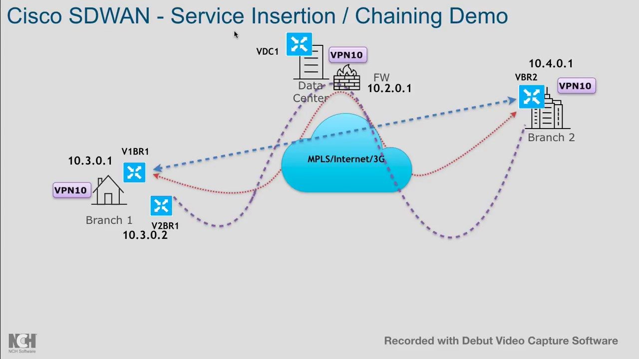 Service Chaining / Network Service Insertion & Balanced Security Cisco  (Viptela) by Ganeshh Iyer