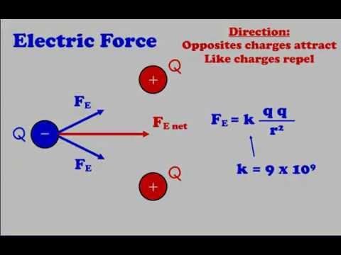 9.1 - Electrostatics