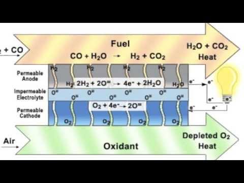 Plasma gasification explained