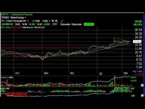 Chart of the day apkt faz has vxx stock charts harry boxer thetechtrader also rh youtube
