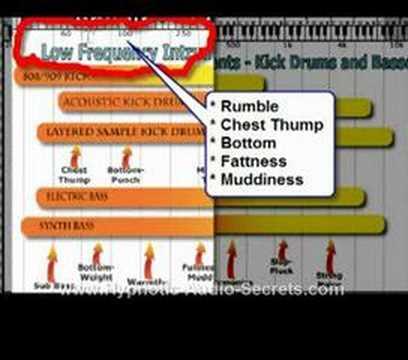 Home Recording EQ Frequency Splitting - HypnoticAudioSecrets