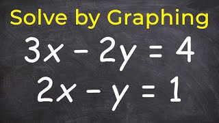 Leren hoe het oplossen van een stelsel van vergelijkingen door grafische