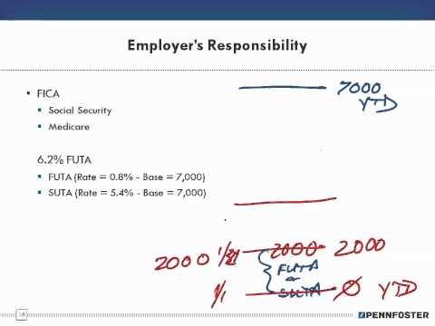 Math for Business and Applications   Ch 9 Payroll FICA FUTA SUTA