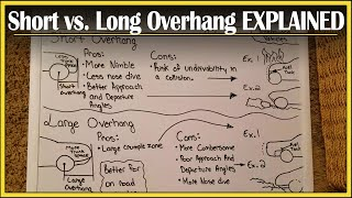Short vs. Long Overhangs-Did You Know? Segment: Episode 3