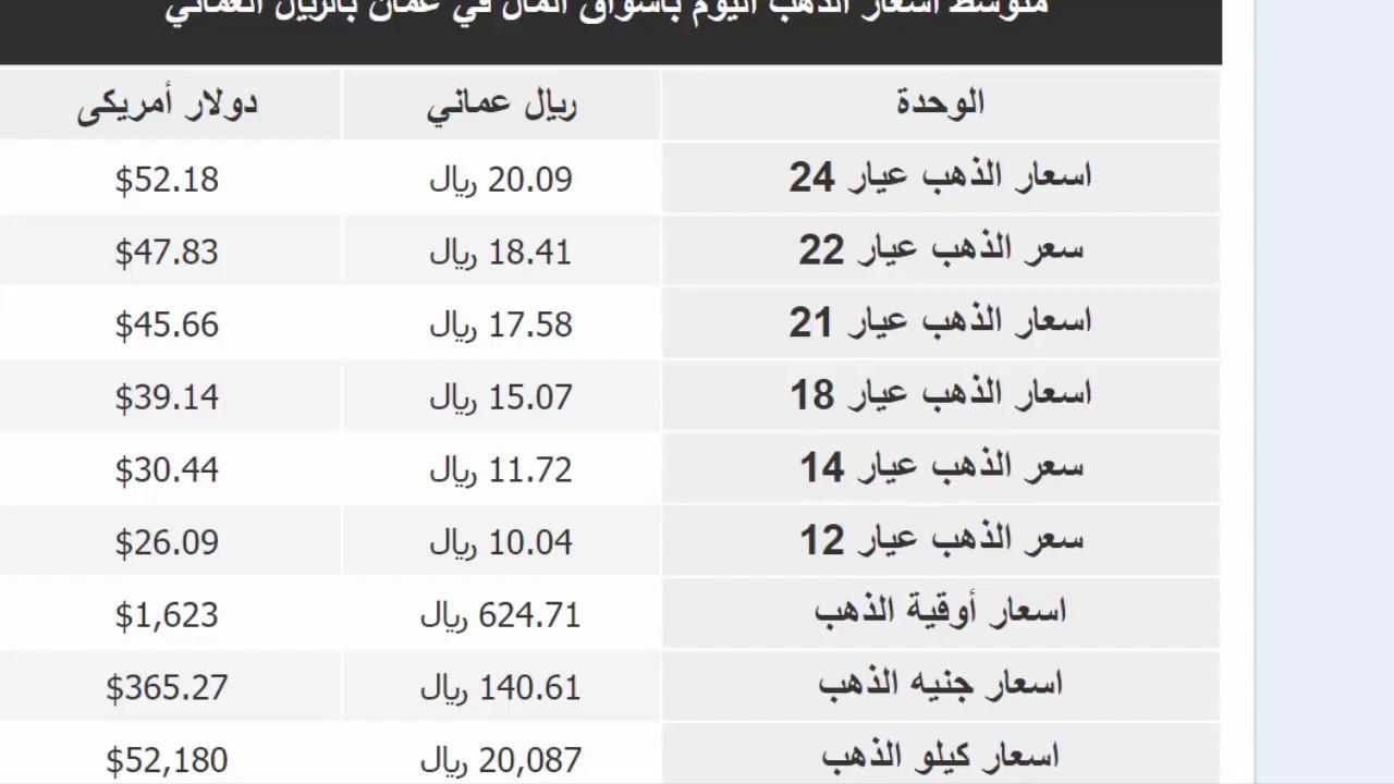 سعر الذهب في عمان اليوم الاثنين 6 ابريل 2020 في عمان بالريال العماني Youtube