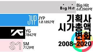 대형기획사 시가총액 변화 (빅히트 포함) 2008-2020/ K-Pop Companies Market Capitalization Changes (including Big Hit)