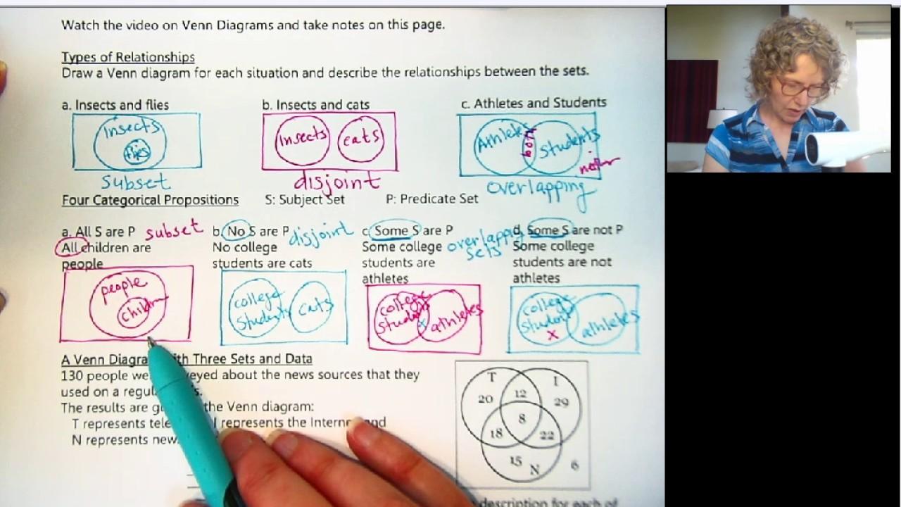 Finite math venn diagrams gallery diagram design ideas 2 math 105 video 1c sets and venn diagrams youtube math 105 video 1c sets and pooptronica Images