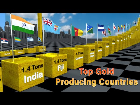 Top Gold Producing Countries per year | Flags and Countries ranked by Gold Production