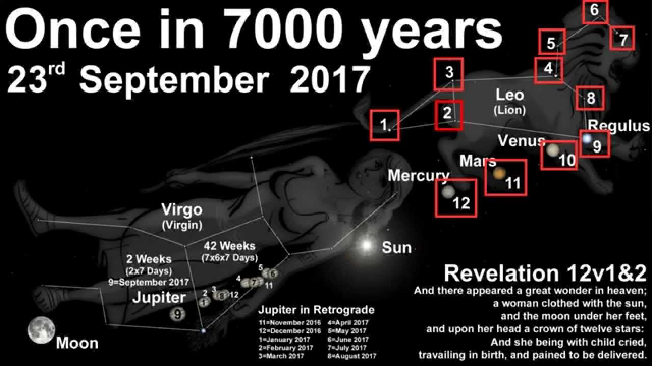 planet mars meaning with Revelation 12 Virgo Constellation Sept 23 2017 on 18 Cosmic Tattoos Astronomy Lovers besides The Moon likewise Vg1 p22994c furthermore Nature Of Signs Pla s In Classical Astrology 2 further Solar System.