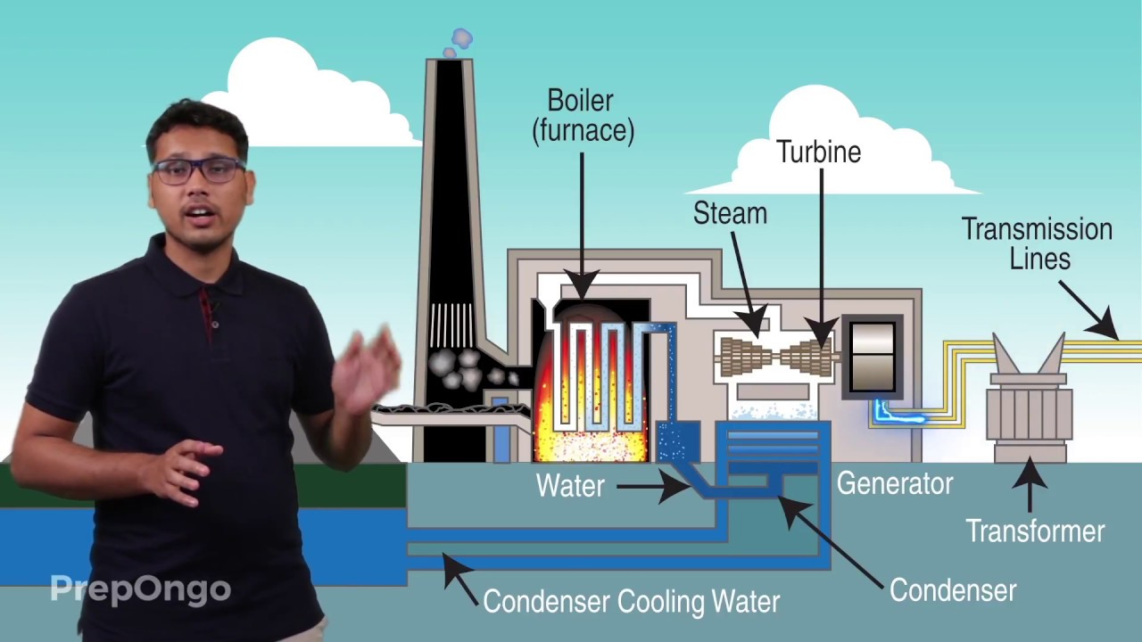 Thermal Power Plant - YouTube